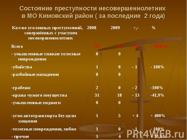 Состояние преступности несовершеннолетних в МО Кимовский район ( за последние 2 года)