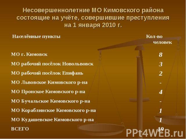Несовершеннолетние МО Кимовского районасостоящие на учёте, совершившие преступленияна 1 января 2010 г.