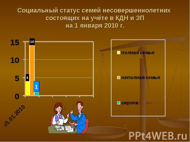 Социальный статус семей несовершеннолетних состоящих на учёте в КДН и ЗПна 1 января 2010 г.