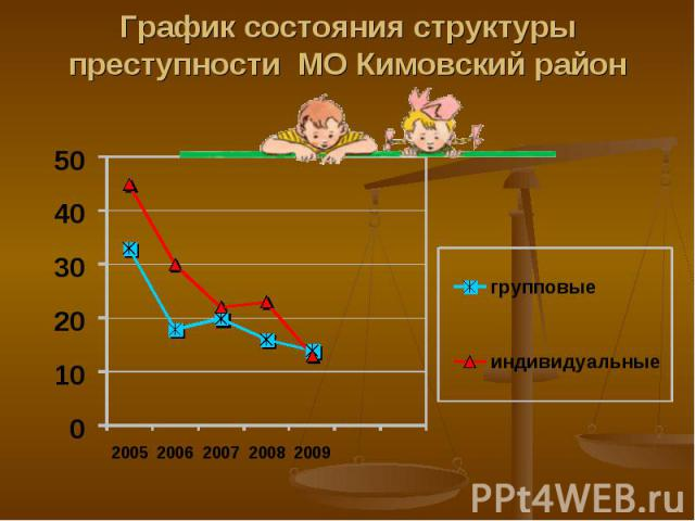 График состояния структуры преступности МО Кимовский район
