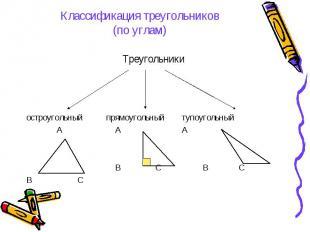 Классификация треугольников(по углам) Треугольникиостроугольный прямоугольный ту
