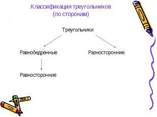 Классификация треугольников(по сторонам) Треугольники Равнобедренные Разносторон
