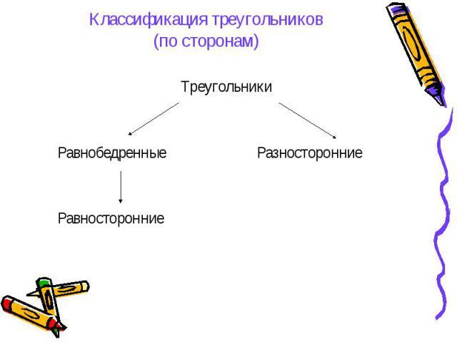 Классификация треугольников(по сторонам) Треугольники Равнобедренные Разносторонние Равносторонние