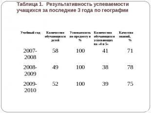 Таблица 1. Результативность успеваемости учащихся за последние 3 года по географ