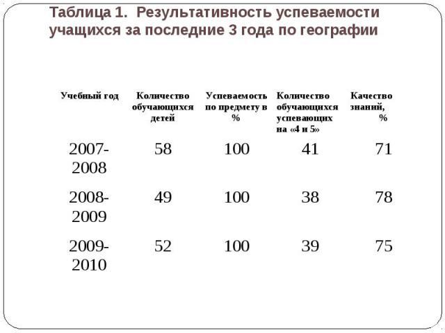 Таблица 1. Результативность успеваемости учащихся за последние 3 года по географии