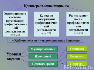 Критерии мониторинга Эффективность системы организации профилактичес-кой деятель