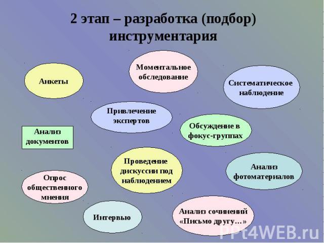 2 этап – разработка (подбор) инструментария