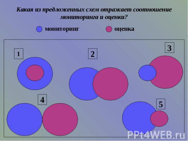 Какая из предложенных схем отражает соотношение мониторинга и оценки?