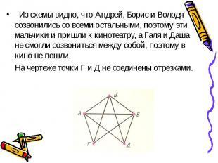 Из схемы видно, что Андрей, Борис и Володя созвонились со всеми остальными, поэт