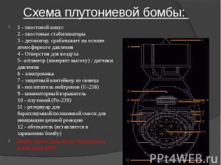 Схема плутониевой бомбы: 1 - хвостовой конус2 - хвостовые стабилизаторы3 - детон