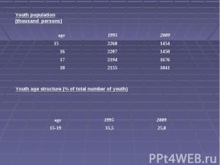 Youth population(thousand persons)Youth age structure (% of total number of yout