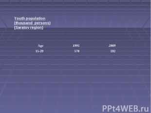 Youth population(thousand persons)(Saratov region)