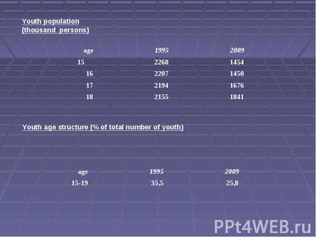 Youth population(thousand persons)Youth age structure (% of total number of youth)