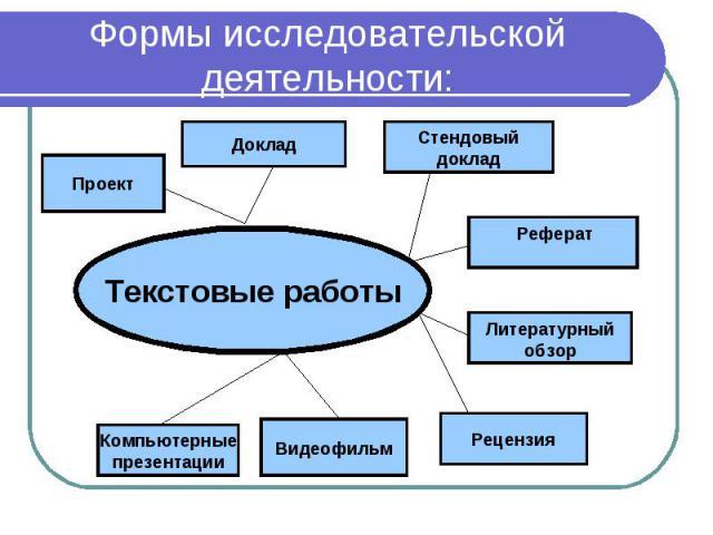 Формы исследовательской деятельности: Текстовые работы