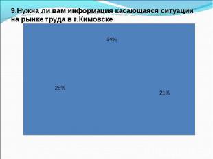 9.Нужна ли вам информация касающаяся ситуации на рынке труда в г.Кимовске