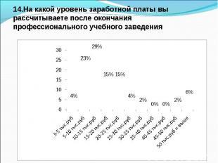 14.На какой уровень заработной платы вы рассчитываете после окончания профессион