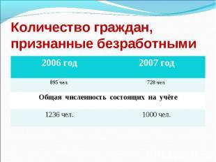 Количество граждан, признанные безработными