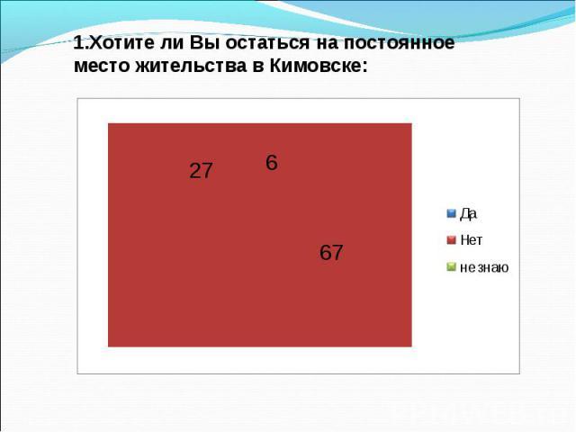 1.Хотите ли Вы остаться на постоянное место жительства в Кимовске: