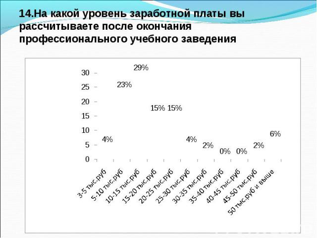 14.На какой уровень заработной платы вы рассчитываете после окончания профессионального учебного заведения