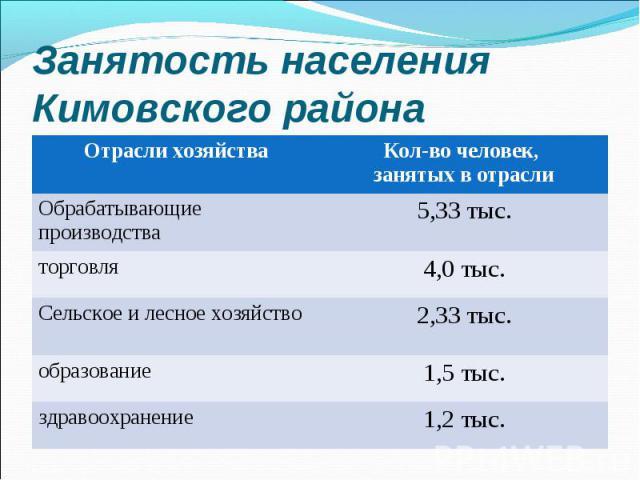 Занятость населения Кимовского района