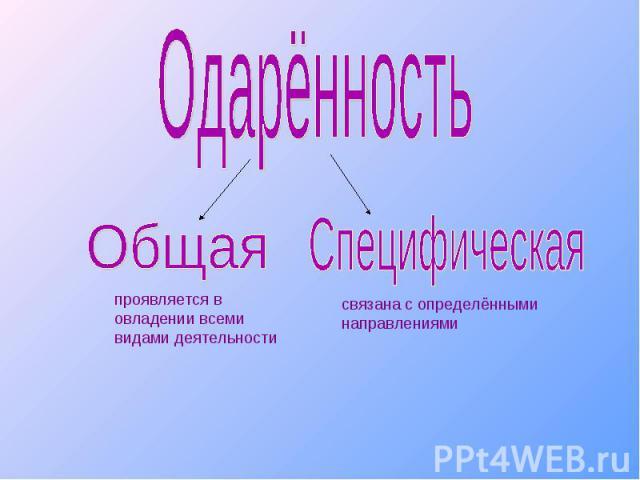 Одарённостьпроявляется в овладении всеми видами деятельностисвязана с определёнными направлениями