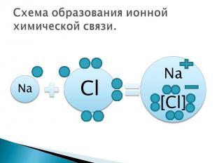 Схема образования ионной химической связи.