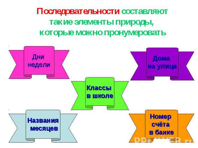 Последовательности составляюттакие элементы природы, которые можно пронумеровать
