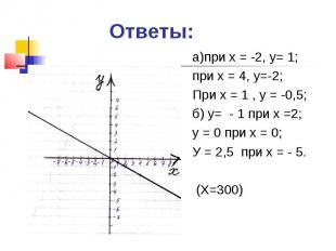 Ответы: а)при х = -2, у= 1;при х = 4, у=-2;При х = 1 , у = -0,5;б) у= - 1 при х