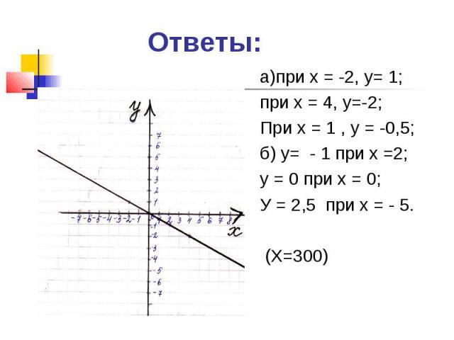 Ответы: а)при х = -2, у= 1;при х = 4, у=-2;При х = 1 , у = -0,5;б) у= - 1 при х =2;у = 0 при х = 0;У = 2,5 при х = - 5. (Х=300)