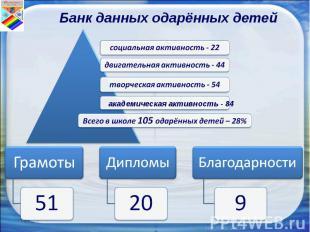 Банк данных одарённых детей