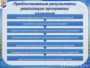 Предполагаемые результатыреализации программы развития