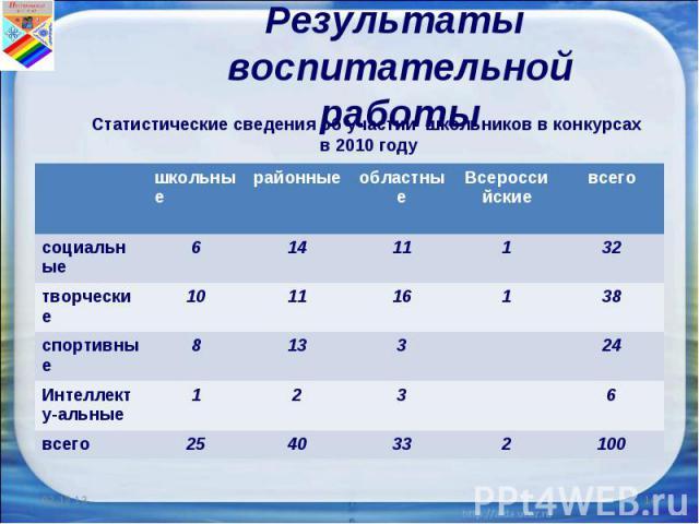 Результаты воспитательной работы Статистические сведения об участии школьников в конкурсах в 2010 году