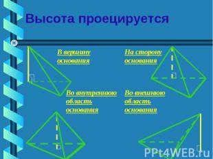 Высота проецируется В вершину основанияНа сторону основанияВо внутреннюю область