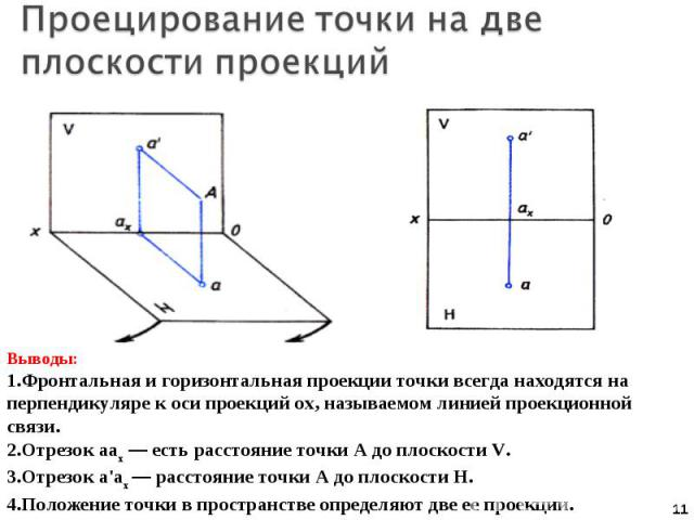 Проецирование точки на две плоскости проекций Выводы:Фронтальная и горизонтальная проекции точки всегда находятся на перпендикуляре к оси проекций ох, называемом линией проекционной связи.Отрезок аах — есть расстояние точки А до плоскости V.Отрезок …