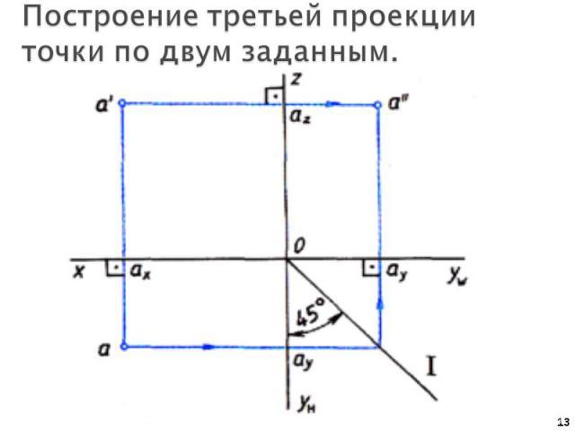 Построение третьей проекции точки по двум заданным.