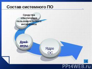 Состав системного ПО
