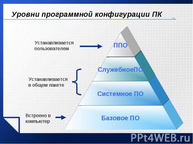 Уровни программной конфигурации ПК