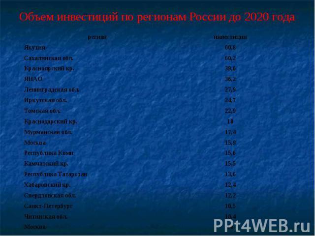 Объем инвестиций по регионам России до 2020 года