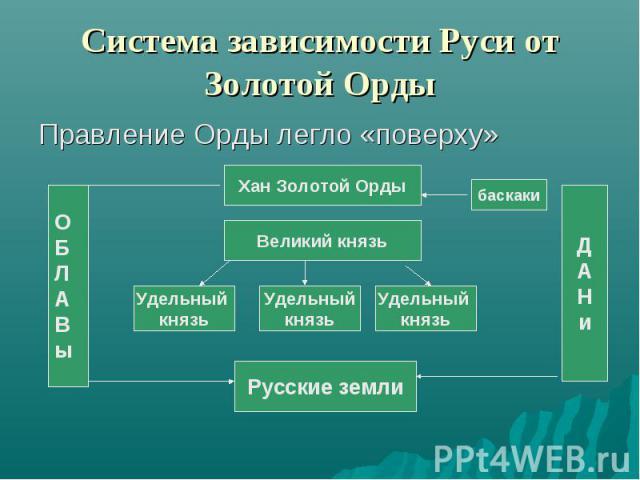 Система зависимости Руси от Золотой Орды Правление Орды легло «поверху»