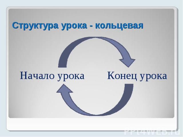 Структура урока - кольцевая Начало урока Конец урока