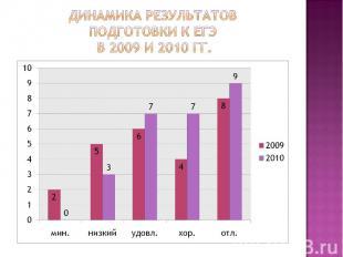 Динамика результатов подготовки к ЕГЭ в 2009 и 2010 гг.