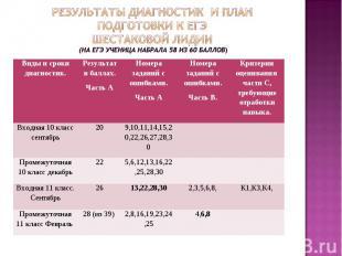 Результаты диагностик и план подготовки к ЕГЭШестаковой Лидии (На ЕГЭ ученица на