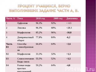 Процент учащихся, верно выполнивших задание части А, В.