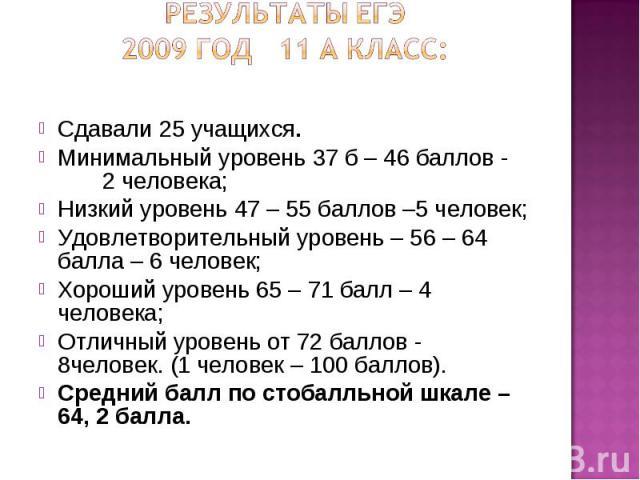 Результаты ЕГЭ2009 год 11 а класс: Сдавали 25 учащихся.Минимальный уровень 37 б – 46 баллов - 2 человека;Низкий уровень 47 – 55 баллов –5 человек;Удовлетворительный уровень – 56 – 64 балла – 6 человек;Хороший уровень 65 – 71 балл – 4 человека;Отличн…