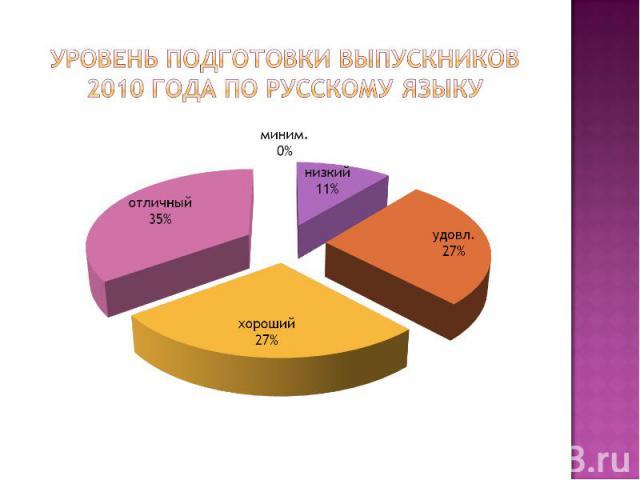 Уровень подготовки выпускников 2010 года по русскому языку