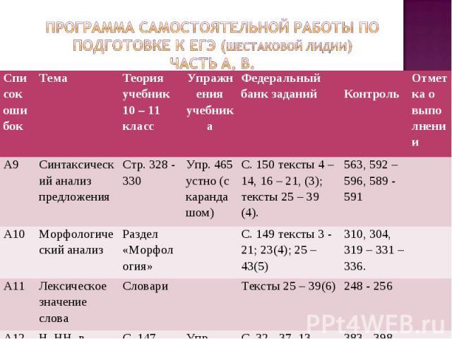 Программа самостоятельной работы по подготовке к ЕГЭ (Шестаковой Лидии)Часть А, В.