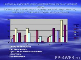 Проведение различного уровня мониторингом среди всех участников центра( учеников