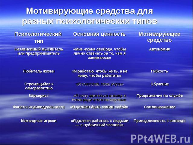 Мотивирующие средства для разных психологических типов