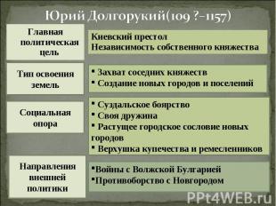 Юрий Долгорукий(109 ?–1157)