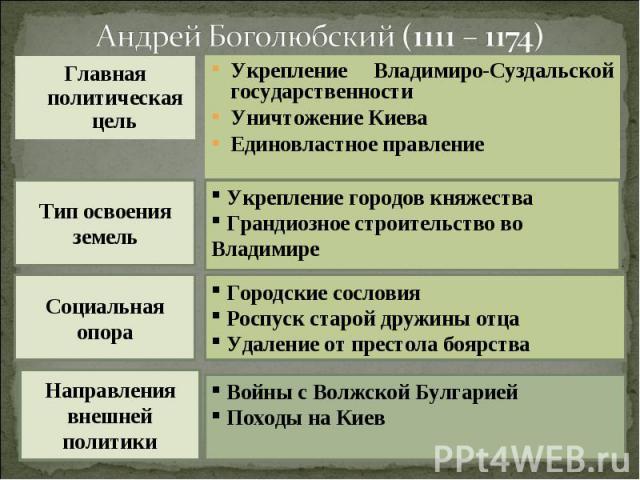 Андрей Боголюбский (1111 – 1174)